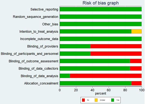 risk of bias graph