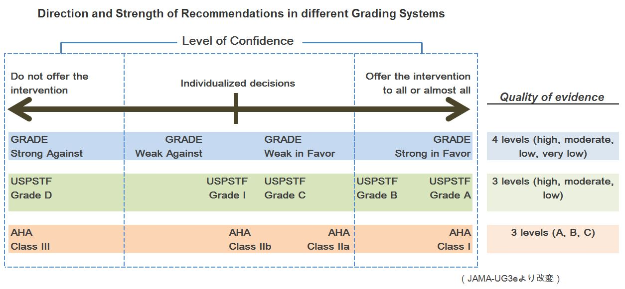 direction and strength of recommendation