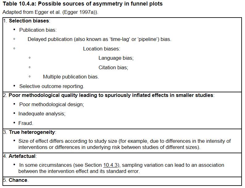 asymmetry in funnel plot