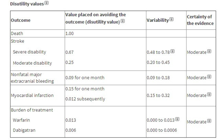 Disutility values for the main outcomes