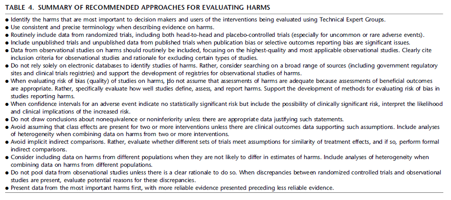 harms evaluation